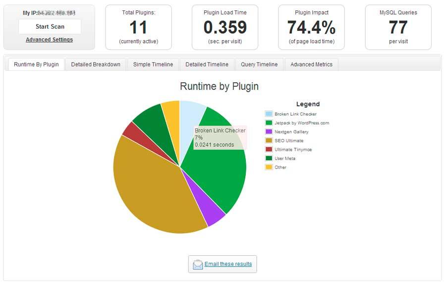 P3 Plugin rendimiento WordPress