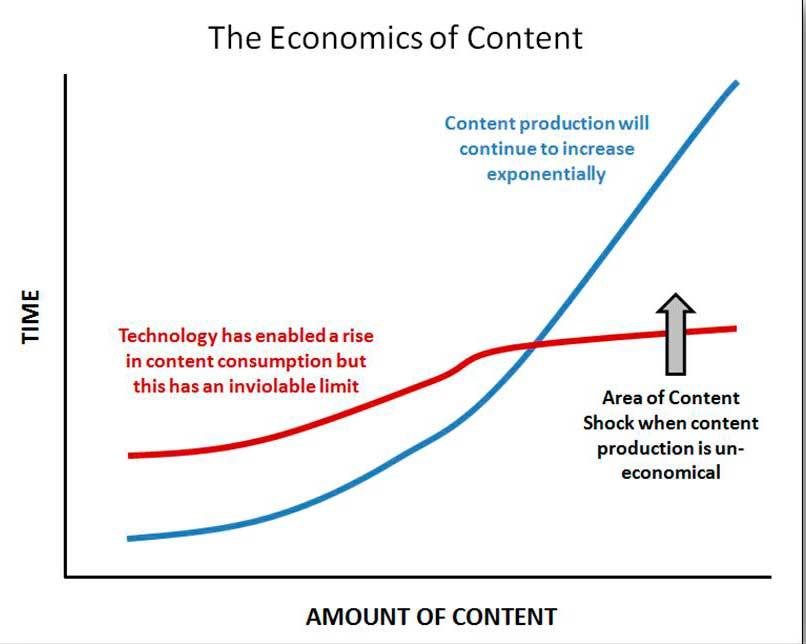 Gráfico impacto contenido sobre el tiempo